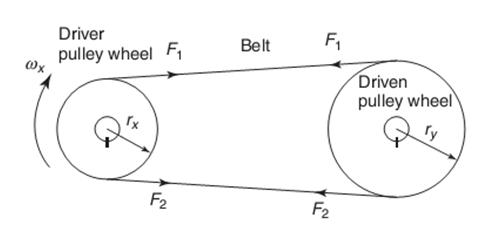 Menghitung daya transmisi dan efisiensi taufiqur rokhman untuk sabuk yang mentransmisikan daya antara dua puli harus ada perbedaan dalam ketegangan di sabuk pada kedua sisi dari puli penggerak dan puli yang ccuart Gallery