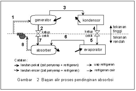 Prinsip kerja mesin pendingin tipe absorbsi taufiqur rokhman selanjutnya efek pendinginan yang terjadi merupakan akibat dari kombinasi proses pengembunan dan penguapan kedua zat pada kedua tingkat tekanan tersebut ccuart Gallery