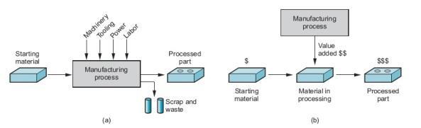 manufaktur proses